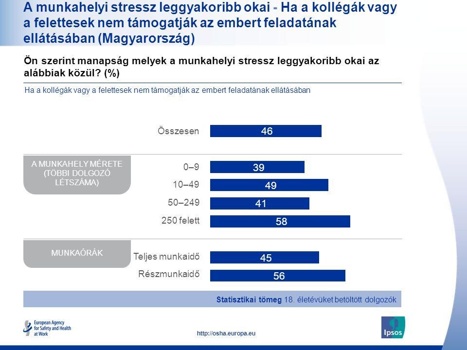39 http://osha.europa.eu A munkahelyi stressz leggyakoribb okai - Ha a kollégák vagy a felettesek nem támogatják az embert feladatának ellátásában (Ma