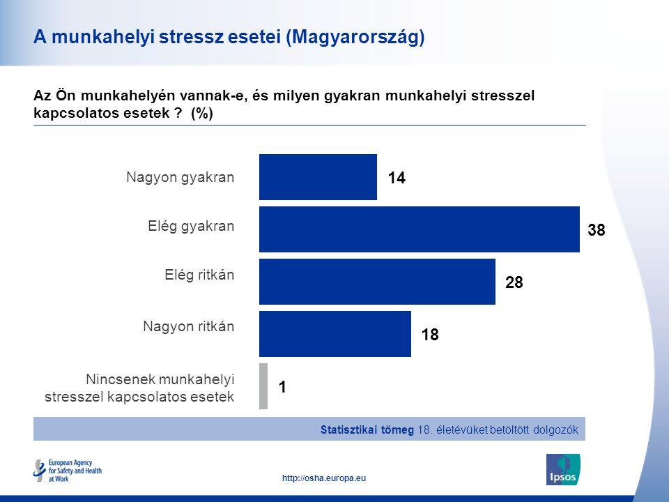 41 http://osha.europa.eu A munkahelyi stressz esetei (Magyarország) Az Ön munkahelyén vannak-e, és milyen gyakran munkahelyi stresszel kapcsolatos ese