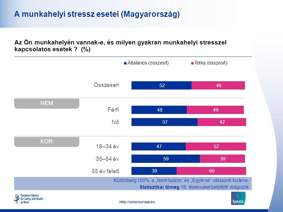 42 http://osha.europa.eu Összesen Férfi Nő 18–34 év 35–54 év 55 év felett A munkahelyi stressz esetei (Magyarország) Az Ön munkahelyén vannak-e, és mi