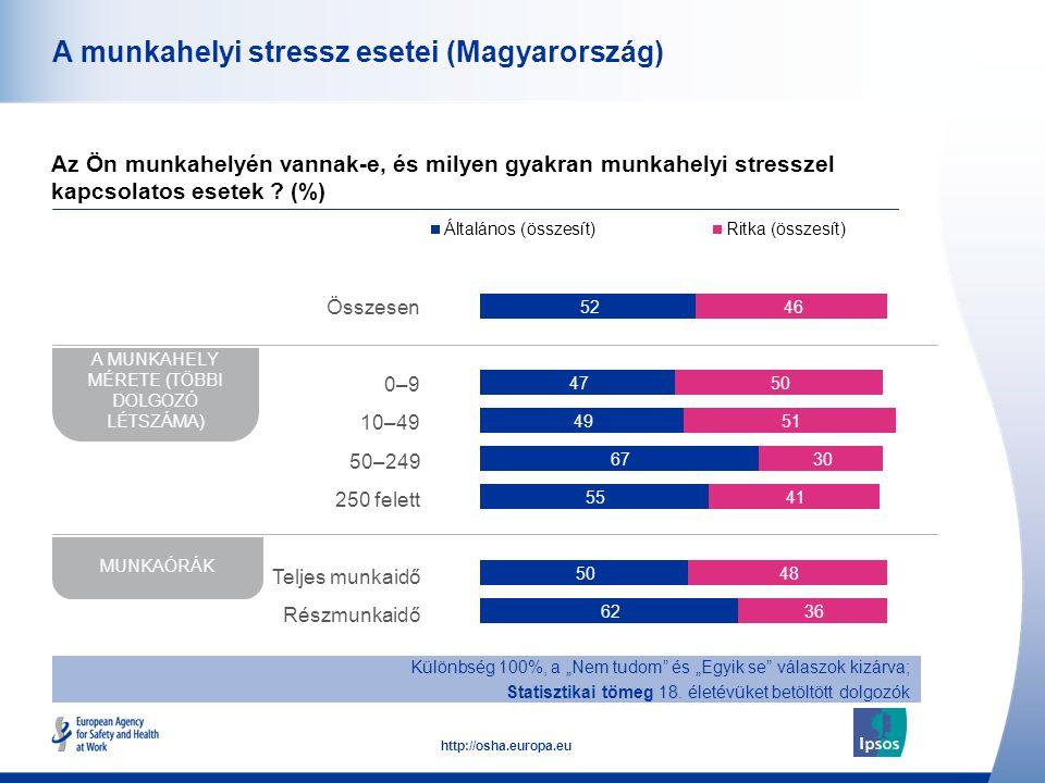 43 http://osha.europa.eu A munkahelyi stressz esetei (Magyarország) Az Ön munkahelyén vannak-e, és milyen gyakran munkahelyi stresszel kapcsolatos ese