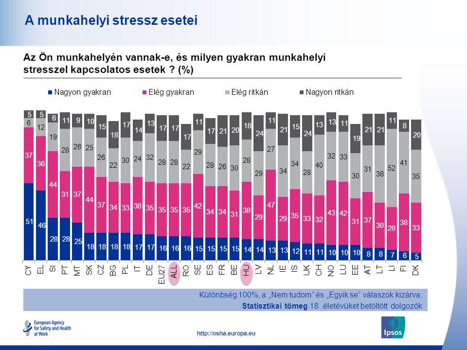 """44 http://osha.europa.eu A munkahelyi stressz esetei Különbség 100%, a """"Nem tudom"""" és """"Egyik se"""" válaszok kizárva; Statisztikai tömeg 18. életévüket b"""