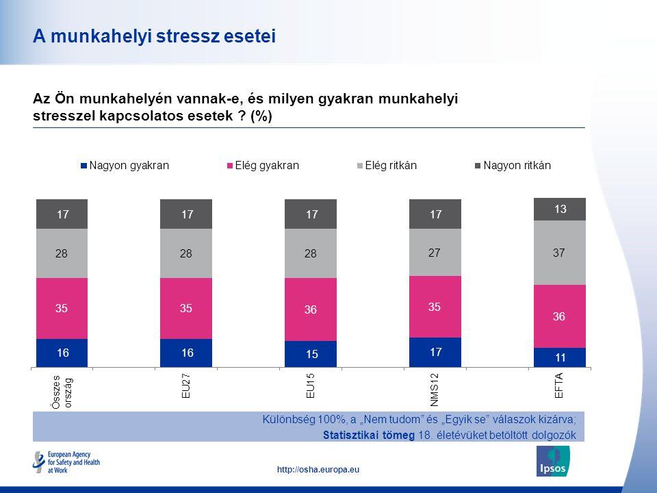 45 http://osha.europa.eu A munkahelyi stressz esetei Az Ön munkahelyén vannak-e, és milyen gyakran munkahelyi stresszel kapcsolatos esetek ? (%) Külön