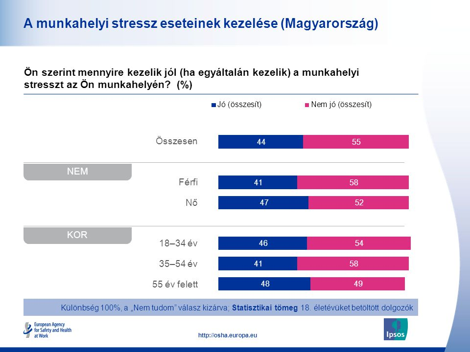 48 http://osha.europa.eu Összesen Férfi Nő 18–34 év 35–54 év 55 év felett A munkahelyi stressz eseteinek kezelése (Magyarország) Ön szerint mennyire k