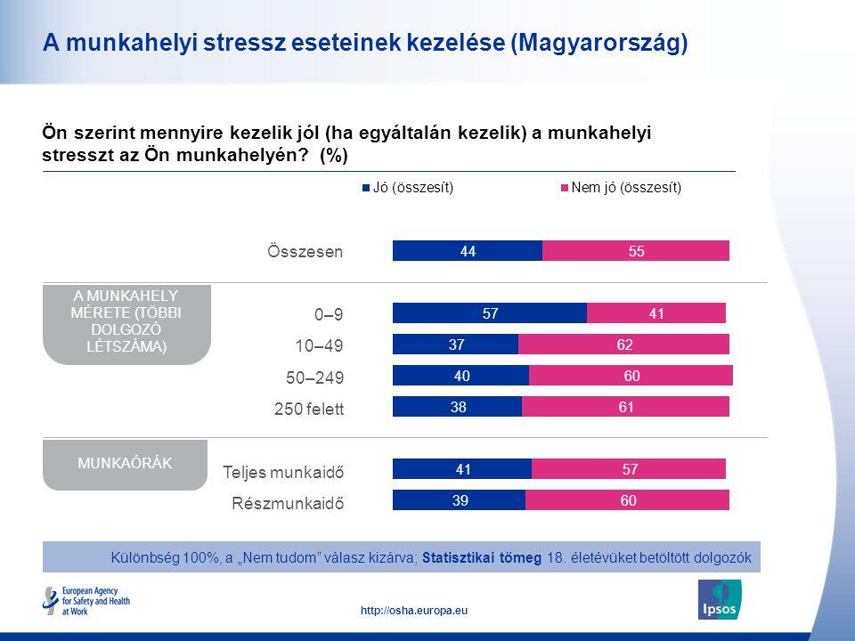 49 http://osha.europa.eu A munkahelyi stressz eseteinek kezelése (Magyarország) Ön szerint mennyire kezelik jól (ha egyáltalán kezelik) a munkahelyi s