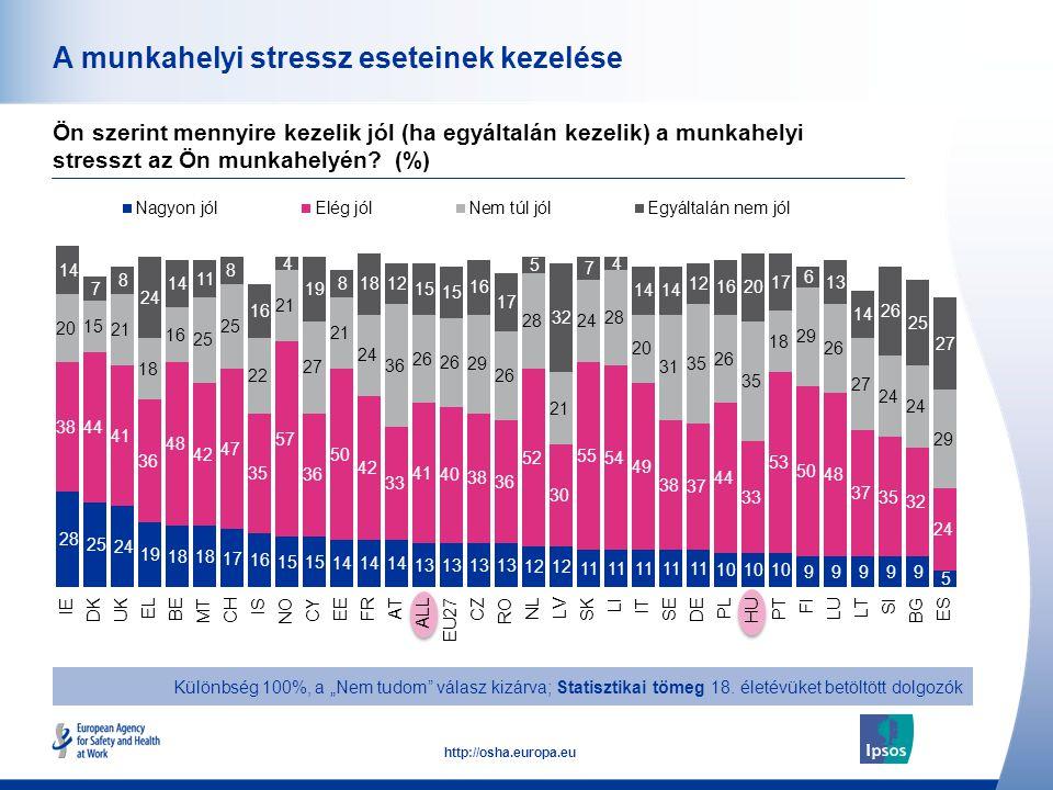 50 http://osha.europa.eu A munkahelyi stressz eseteinek kezelése Ön szerint mennyire kezelik jól (ha egyáltalán kezelik) a munkahelyi stresszt az Ön m