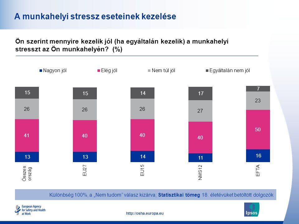 51 http://osha.europa.eu A munkahelyi stressz eseteinek kezelése Ön szerint mennyire kezelik jól (ha egyáltalán kezelik) a munkahelyi stresszt az Ön m