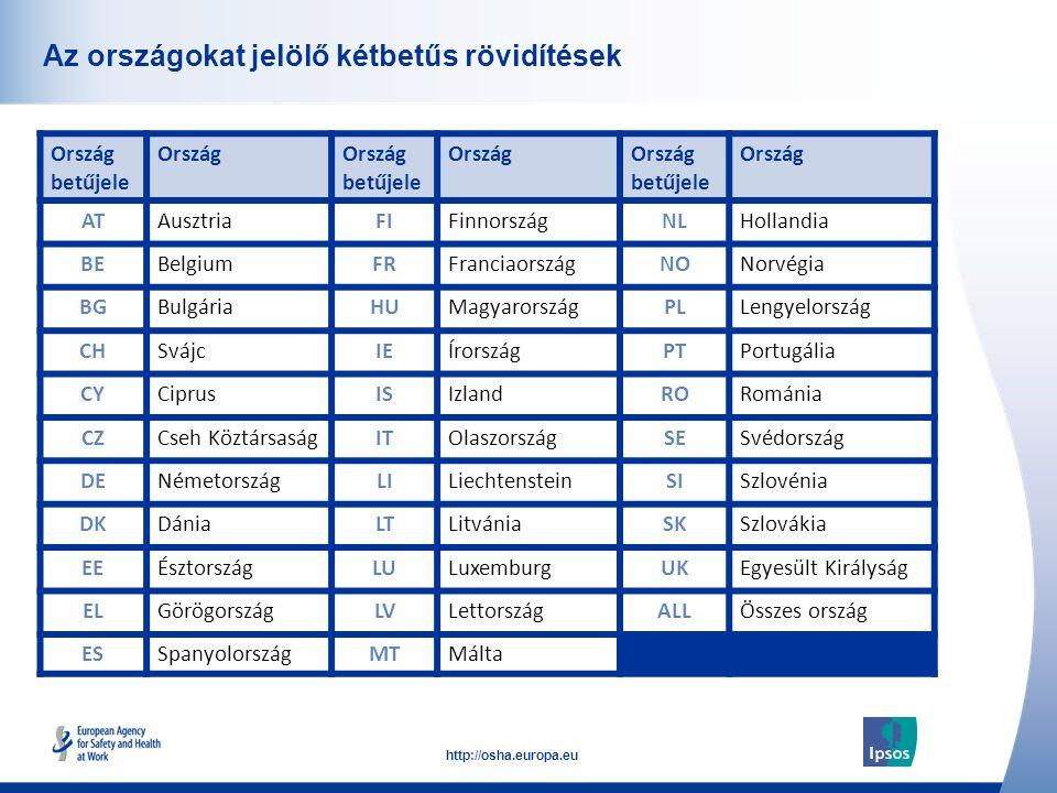 7 http://osha.europa.eu Click to add text here A jelentésben felhasznált országcsoportok CsoportOrszágok EU27Az Európai Uniót jelenleg alkotó 27 ország EU15Az Európai Uniót 2004.