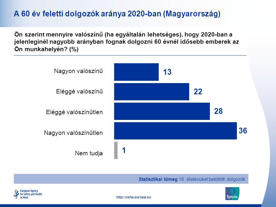 10 http://osha.europa.eu Összesen Férfi Nő 18–34 év 35–54 év 55 év felett A 60 év feletti dolgozók aránya 2020-ban (Magyarország) Ön szerint mennyire valószínű (ha egyáltalán lehetséges), hogy 2020-ban a jelenleginél nagyobb arányban fognak dolgozni 60 évnél idősebb emberek az Ön munkahelyén.