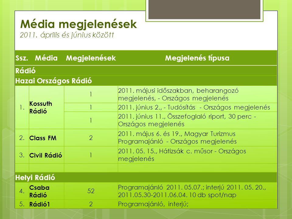 Média megjelenések 2011. április és június között Ssz.MédiaMegjelenésekMegjelenés típusa Rádió Hazai Országos Rádió 1. Kossuth Rádió 1 2011. májusi id