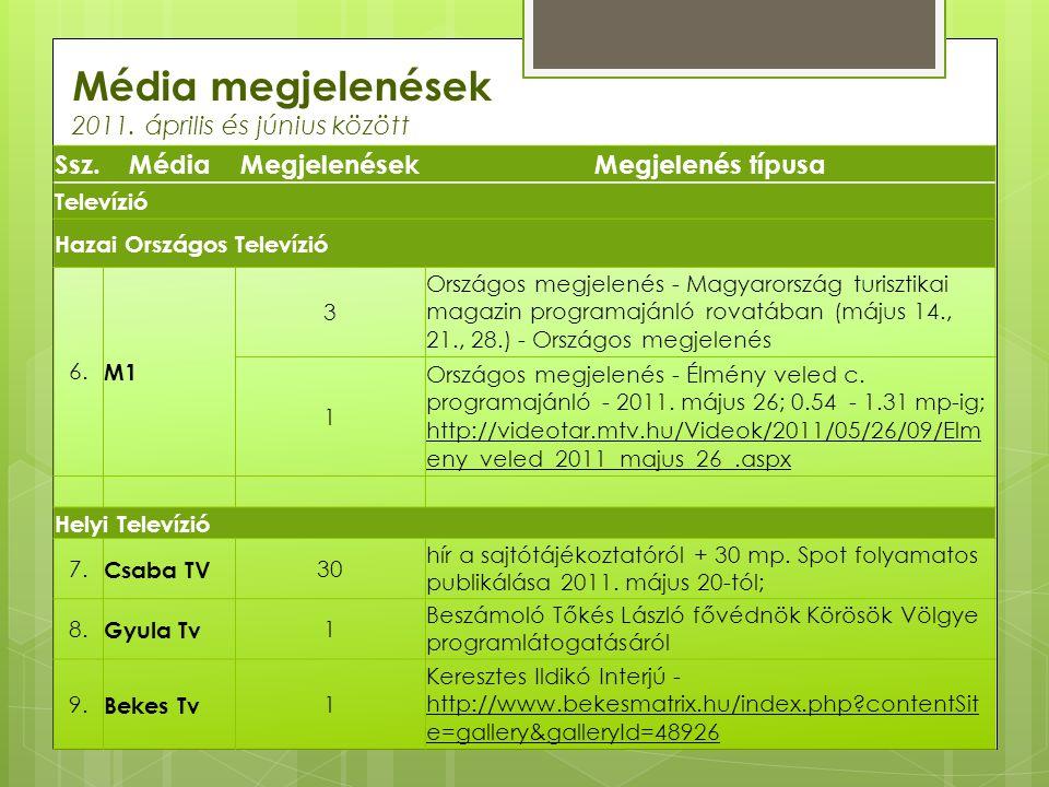 Média megjelenések 2011. április és június között Ssz.MédiaMegjelenésekMegjelenés típusa Televízió Hazai Országos Televízió 6. M1 3 Országos megjelené