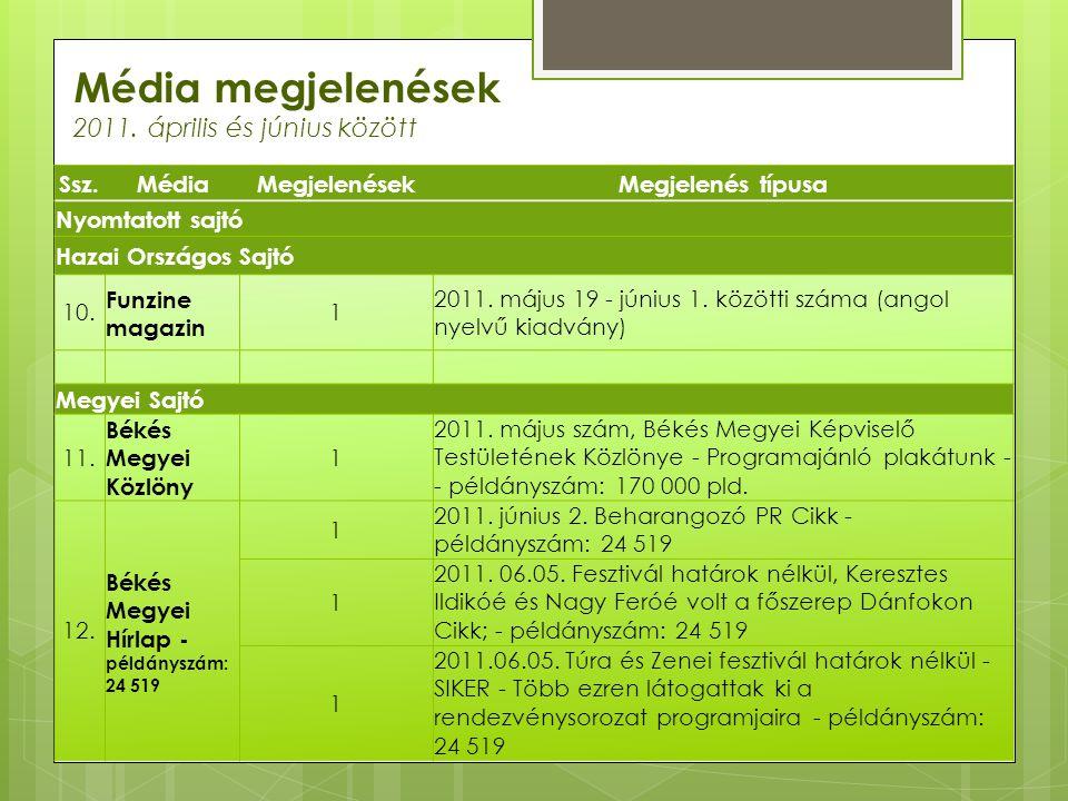 Média megjelenések 2011. április és június között Ssz.MédiaMegjelenésekMegjelenés típusa Nyomtatott sajtó Hazai Országos Sajtó 10. Funzine magazin 1 2