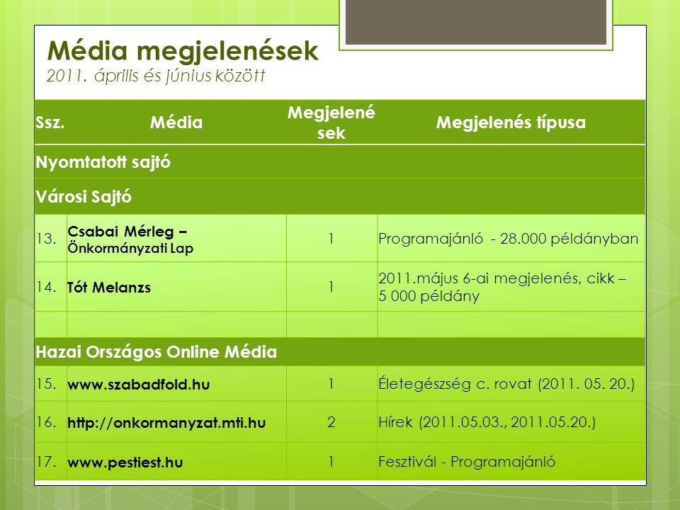 Média megjelenések 2011. április és június között Ssz.Média Megjelené sek Megjelenés típusa Nyomtatott sajtó Városi Sajtó 13. Csabai Mérleg – Önkormán