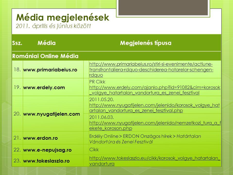 Média megjelenések 2011. április és június között Ssz.MédiaMegjelenés típusa Romániai Online Média 18. www.primariabeius.ro http://www.primariabeius.r