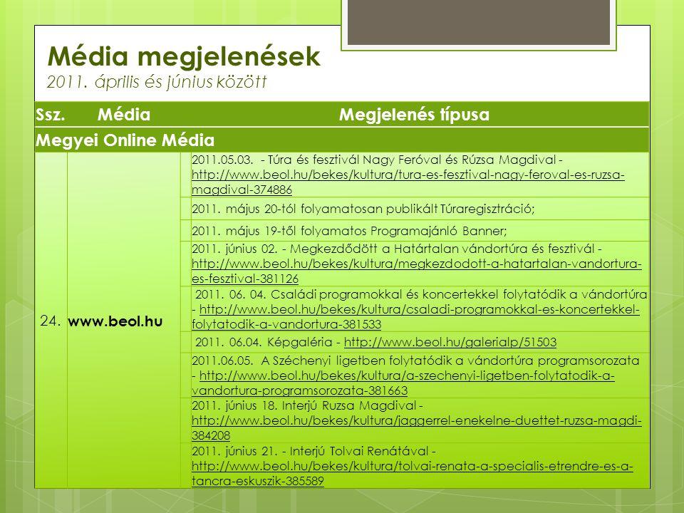 Média megjelenések 2011. április és június között Ssz.MédiaMegjelenés típusa Megyei Online Média 24. www.beol.hu 2011.05.03. - Túra és fesztivál Nagy