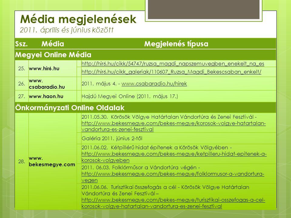 Média megjelenések 2011. április és június között Ssz.MédiaMegjelenés típusa Megyei Online Média 25. www.hir6.hu http://hir6.hu/cikk/54747/ruzsa_magdi