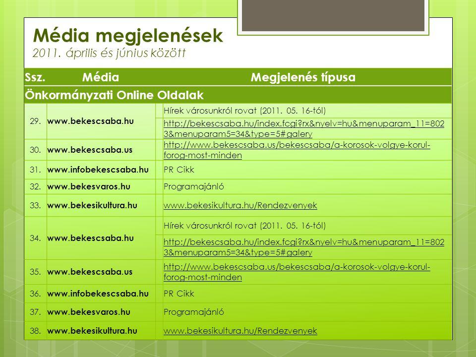 Média megjelenések 2011. április és június között Ssz.MédiaMegjelenés típusa Önkormányzati Online Oldalak 29. www.bekescsaba.hu Hírek városunkról rova