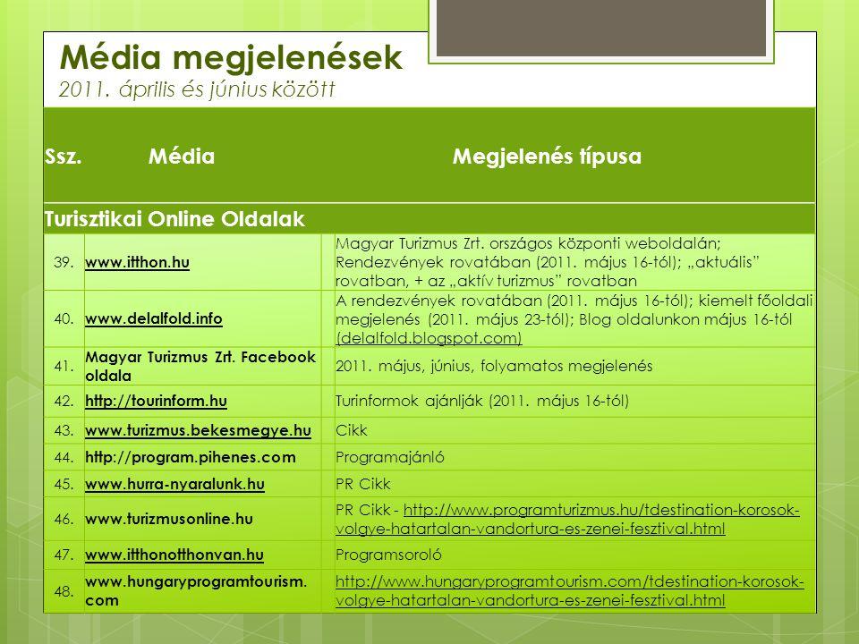 Média megjelenések 2011. április és június között Ssz.MédiaMegjelenés típusa Turisztikai Online Oldalak 39. www.itthon.hu Magyar Turizmus Zrt. országo