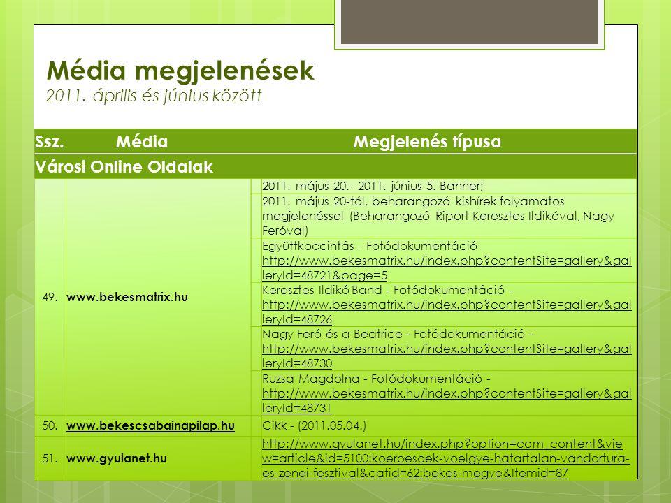 Média megjelenések 2011. április és június között Ssz.MédiaMegjelenés típusa Városi Online Oldalak 49. www.bekesmatrix.hu 2011. május 20.- 2011. júniu