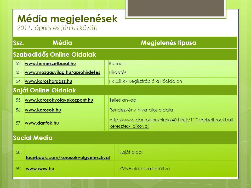 Média megjelenések 2011. április és június között Ssz.MédiaMegjelenés típusa Szabadidős Online Oldalak 52. www.termeszetbarat.hu Banner 53. www.mozgas