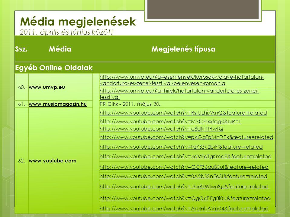 Média megjelenések 2011. április és június között Ssz.MédiaMegjelenés típusa Egyéb Online Oldalak 60. www.umvp.eu http://www.umvp.eu/?q=esemenyek/koro