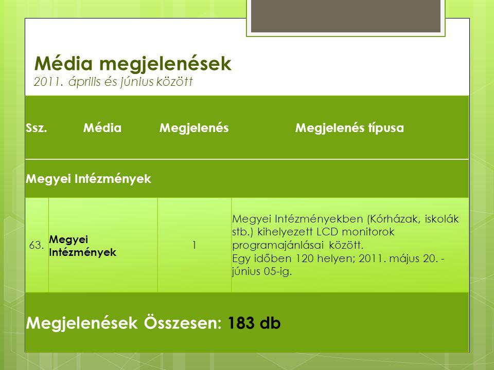 Média megjelenések 2011. április és június között Ssz.MédiaMegjelenésMegjelenés típusa Megyei Intézmények 63. Megyei Intézmények 1 Megyei Intézményekb
