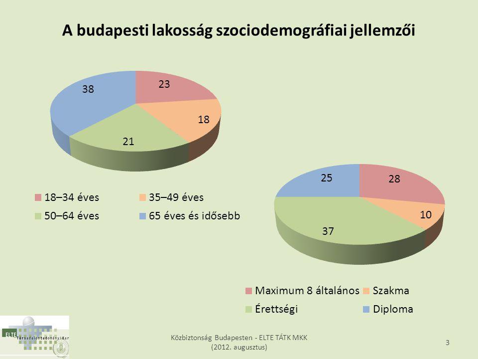 Az elmúlt egy évben (vagyis tavaly nyár óta) volt-e Ön vagy az Önnel együtt élők közül bárki valamilyen bűncselekmény sértettje Budapesten.