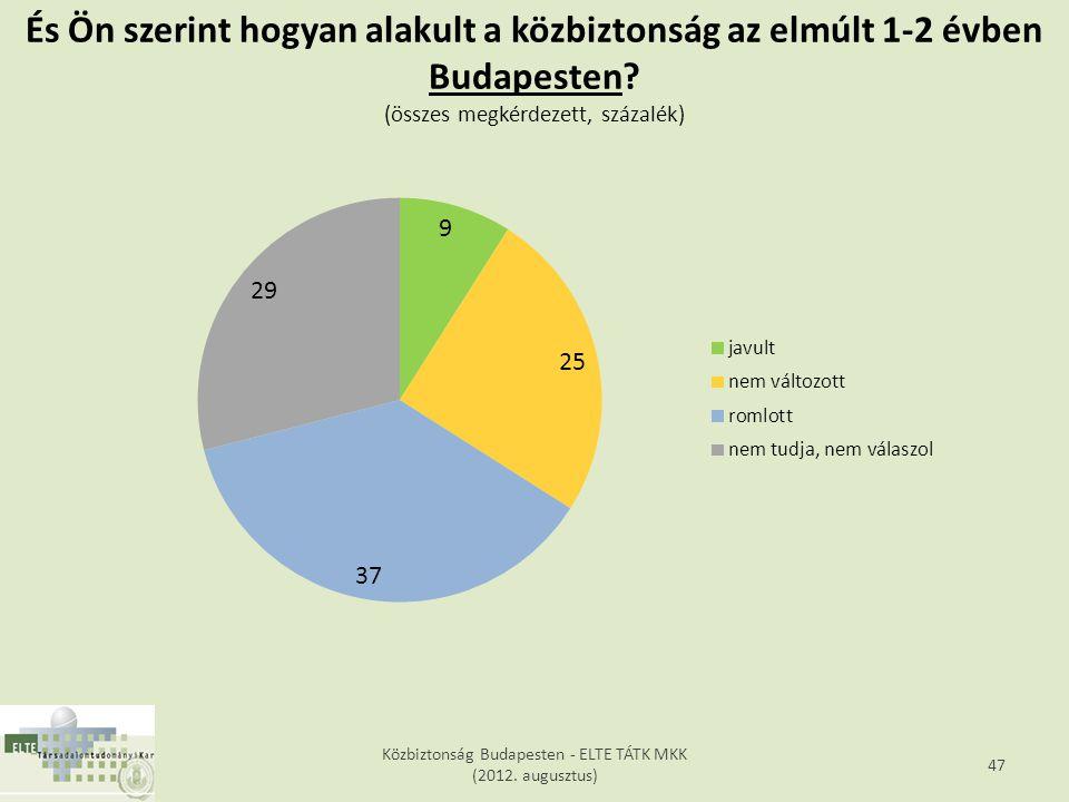 Közbiztonság Budapesten - ELTE TÁTK MKK (2012.