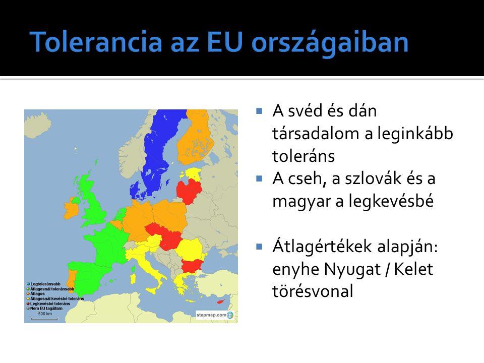 """ Magyarországon a leginkább toleránsak aránya magasabb, mint a környező országban -> létezik egy maximálisan toleráns rétek (6%)  """"Messze van Nyugat-Európa: nem lesz néhány éven belül olyan magas a toleránsak aránya  A társadalom átlagos tolerancia- szintje azonban emelhető"""