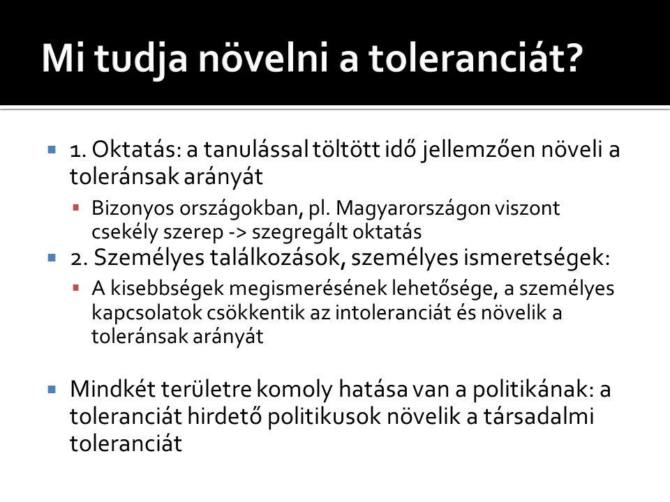  Cél: a magyarországi pártok megszólalásainak gyűjtése, értékelése  Vizsgált területek:  Szexuális kisebbségek, zsidóság/antiszemitizmus, romák/cigányellenesség, vallási kisebbségek  Csatornák:  Hírportálok, pártok honlapjai, hivatalos Facebook- oldal, kisebbségi szervezetek honlapjai