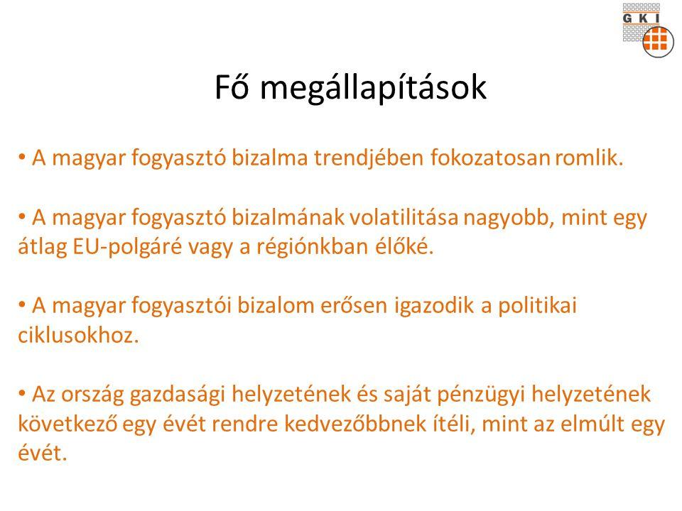 • A magyar fogyasztó bizalma trendjében fokozatosan romlik.
