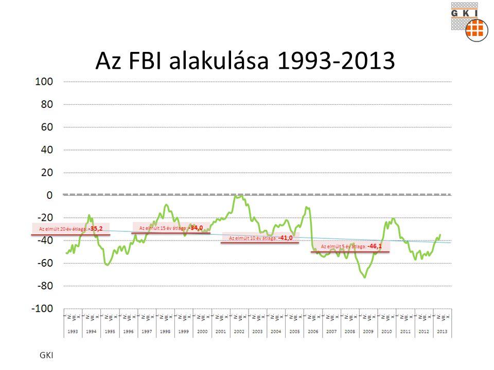 Az FBI alakulása 1993-2013 GKI