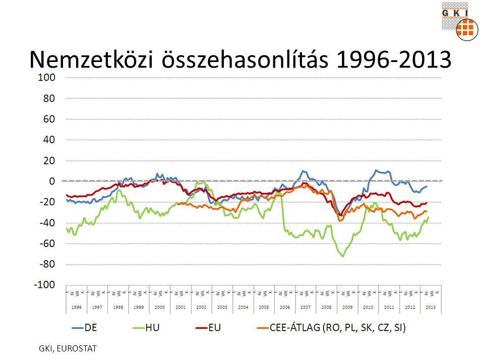 Nemzetközi összehasonlítás 1996-2013 GKI, EUROSTAT