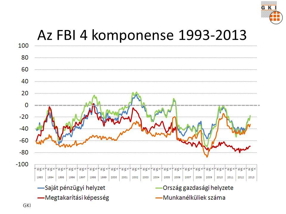 Az FBI 4 komponense 1993-2013 GKI