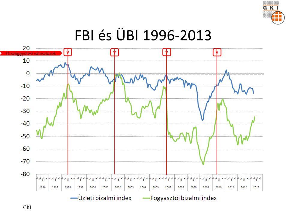 FBI és ÜBI 1996-2013 GKI Országgyűlési választások