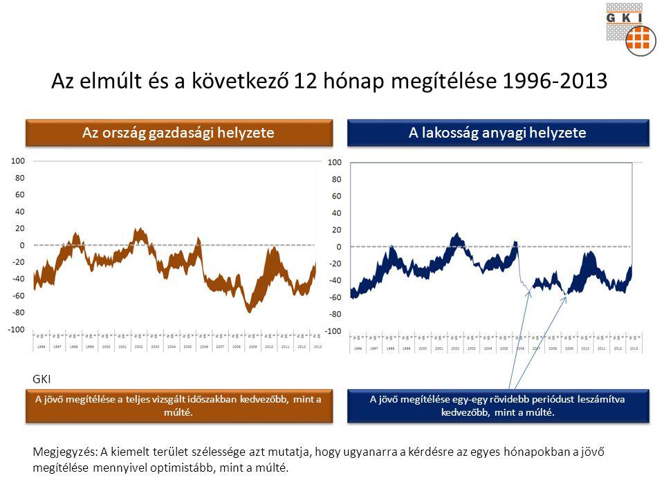 GKI Az elmúlt és a következő 12 hónap megítélése 1996-2013 A jövő megítélése a teljes vizsgált időszakban kedvezőbb, mint a múlté.