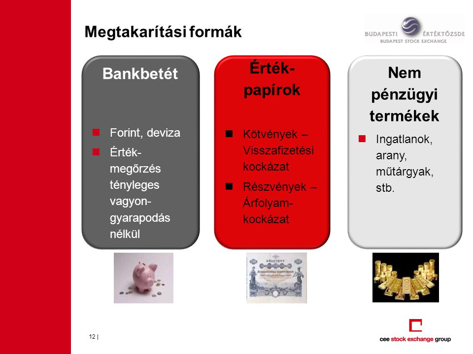 Megtakarítási formák 12 | Bankbetét  Forint, deviza  Érték- megőrzés tényleges vagyon- gyarapodás nélkül Érték- papírok  Kötvények – Visszafizetési kockázat  Részvények – Árfolyam- kockázat Nem pénzügyi termékek  Ingatlanok, arany, műtárgyak, stb.