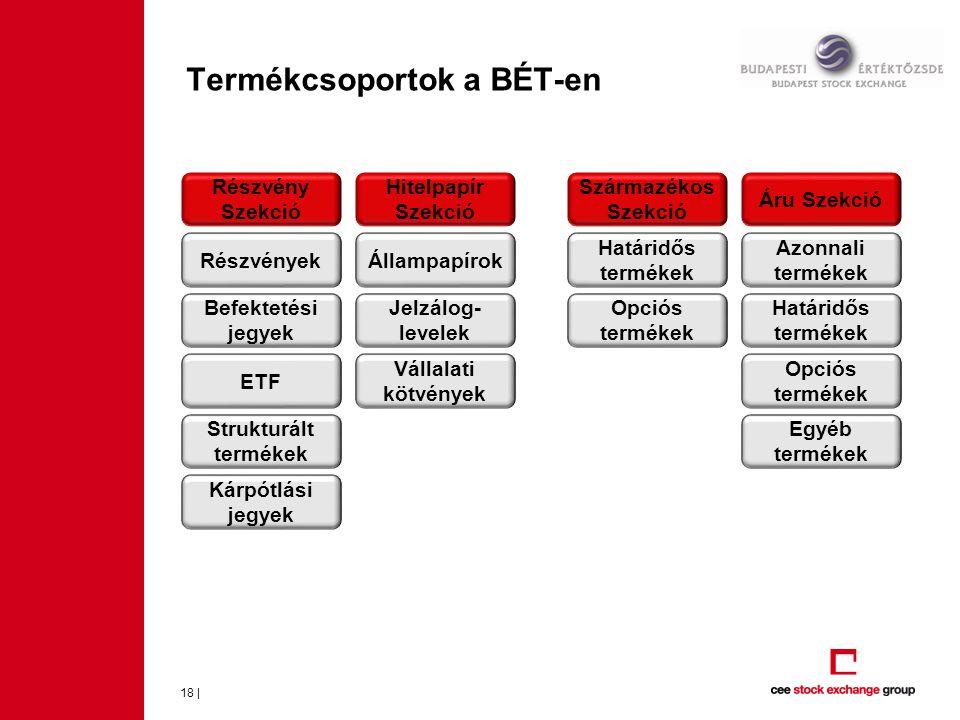 Termékcsoportok a BÉT-en 18 | Részvény Szekció Hitelpapír Szekció Származékos Szekció Áru Szekció Részvények Befektetési jegyek ETF Strukturált termékek Kárpótlási jegyek Állampapírok Jelzálog- levelek Vállalati kötvények Határidős termékek Opciós termékek Azonnali termékek Határidős termékek Opciós termékek Egyéb termékek