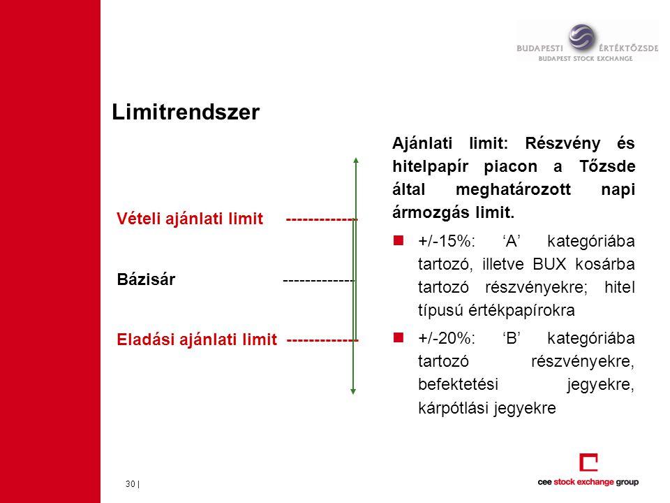 Limitrendszer Ajánlati limit: Részvény és hitelpapír piacon a Tőzsde által meghatározott napi ármozgás limit.