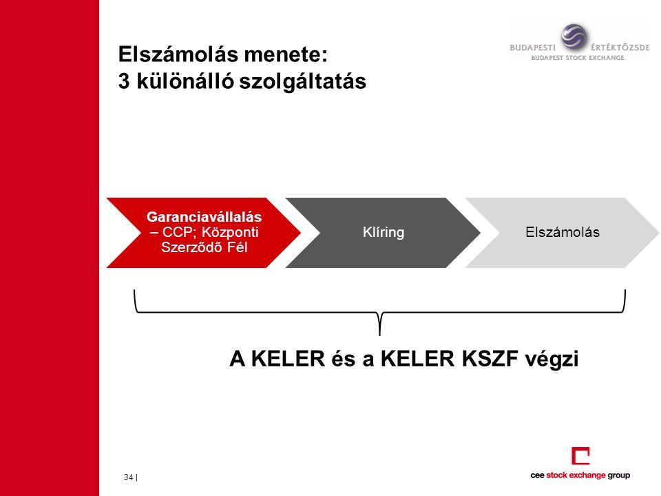 Elszámolás menete: 3 különálló szolgáltatás 34 | A KELER és a KELER KSZF végzi Garanciavállalás – CCP; Központi Szerződő Fél KlíringElszámolás
