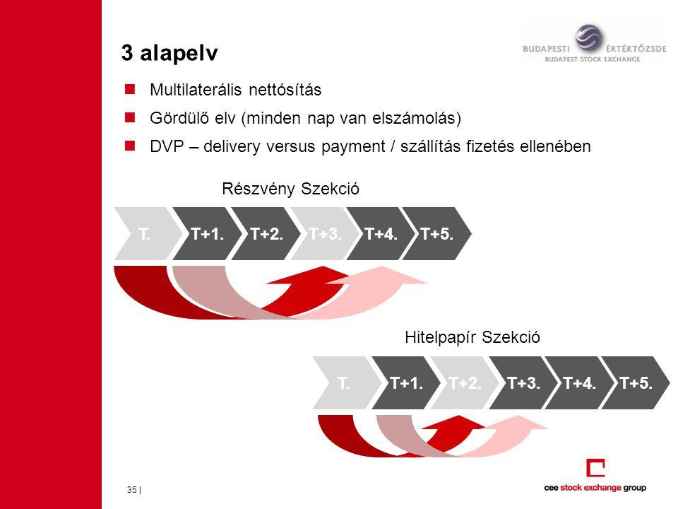 3 alapelv 35 |  Multilaterális nettósítás  Gördülő elv (minden nap van elszámolás)  DVP – delivery versus payment / szállítás fizetés ellenében T.T+1.T+2.T+3.T+4.T+5.