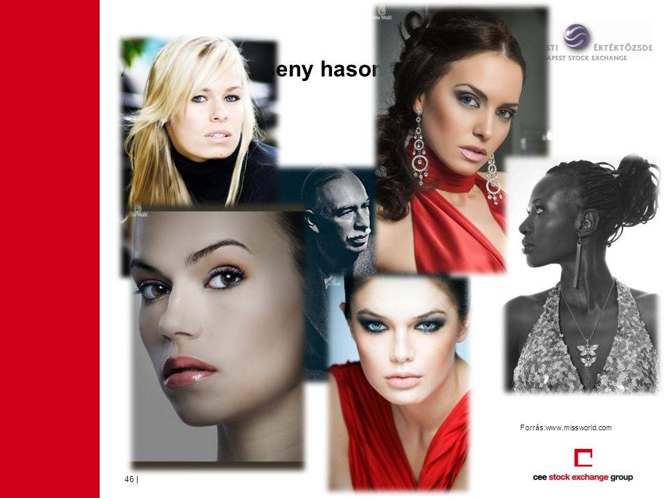 A szépségverseny hasonlat… 46 | Forrás:www.missworld.com