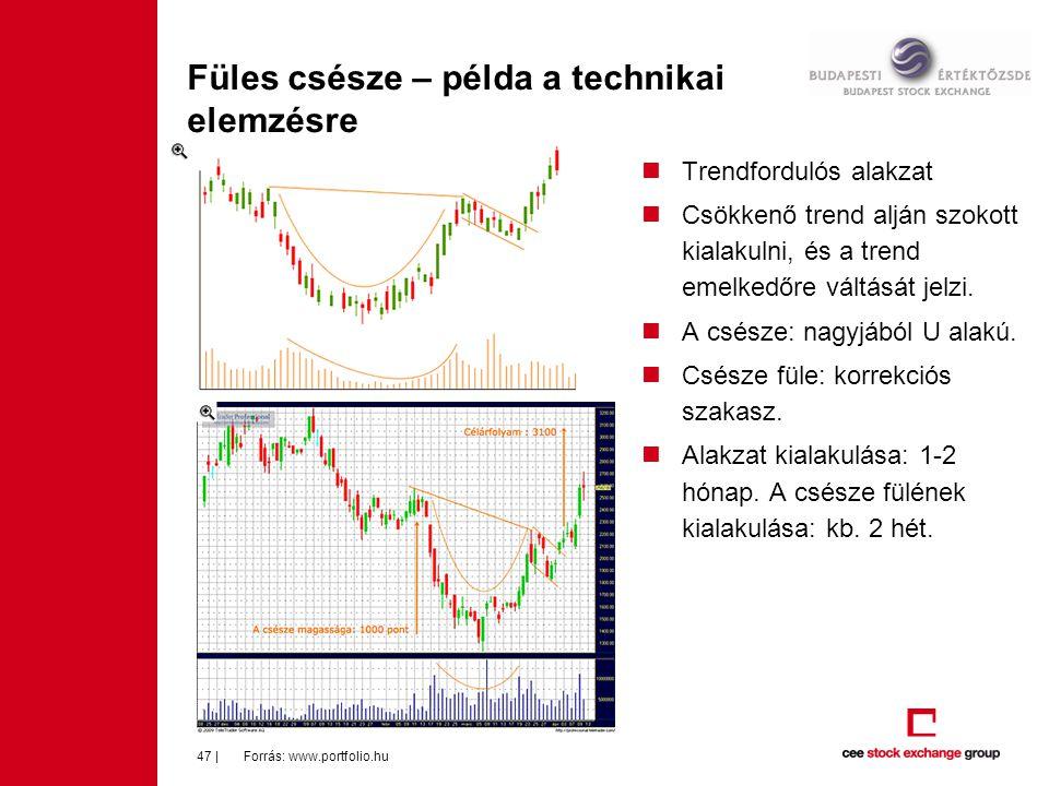 Füles csésze – példa a technikai elemzésre Forrás: www.portfolio.hu47 |  Trendfordulós alakzat  Csökkenő trend alján szokott kialakulni, és a trend emelkedőre váltását jelzi.