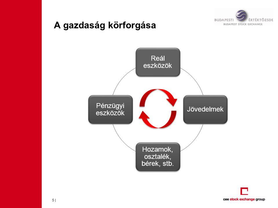 5 | A gazdaság körforgása Reál eszközök Jövedelmek Hozamok, osztalék, bérek, stb. Pénzügyi eszközök