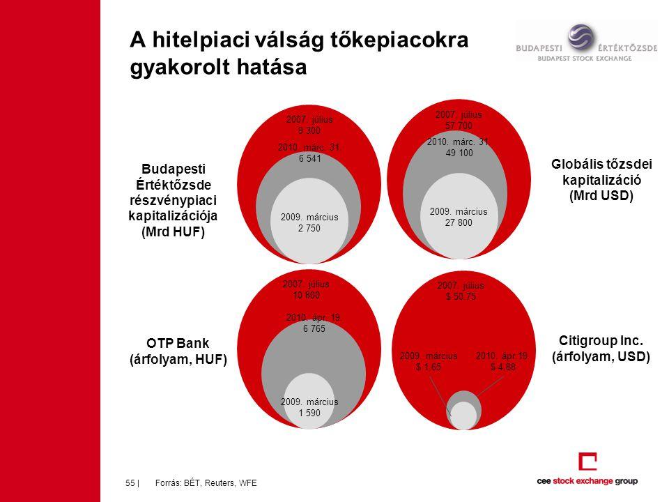 A hitelpiaci válság tőkepiacokra gyakorolt hatása Forrás: BÉT, Reuters, WFE55 | Budapesti Értéktőzsde részvénypiaci kapitalizációja (Mrd HUF) OTP Bank (árfolyam, HUF) Citigroup Inc.