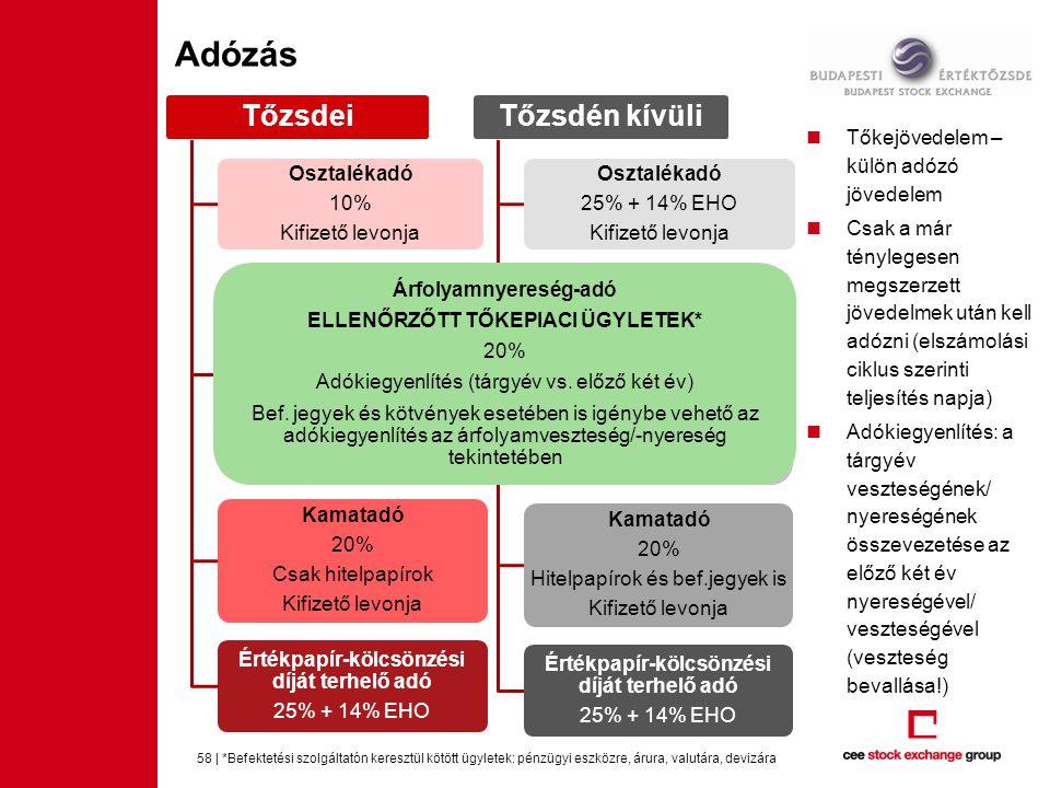 Adózás  Tőkejövedelem – külön adózó jövedelem  Csak a már ténylegesen megszerzett jövedelmek után kell adózni (elszámolási ciklus szerinti teljesítés napja)  Adókiegyenlítés: a tárgyév veszteségének/ nyereségének összevezetése az előző két év nyereségével/ veszteségével (veszteség bevallása!) *Befektetési szolgáltatón keresztül kötött ügyletek: pénzügyi eszközre, árura, valutára, devizára 58 | Tőzsdei Osztalékadó 10% Kifizető levonja Tőzsdei ügyleteken elért árfolyamnyereség adókulcsa 20% Adókiegyenlítés (tárgyév vs.