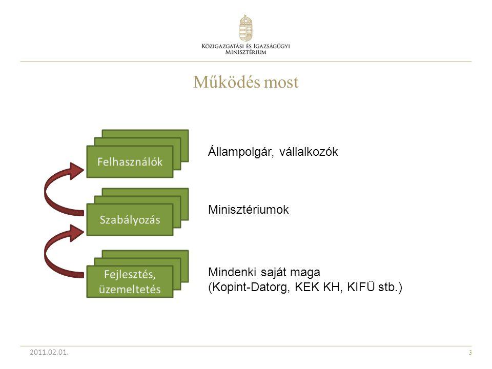 3 Működés most 2011.02.01. Állampolgár, vállalkozók Minisztériumok Mindenki saját maga (Kopint-Datorg, KEK KH, KIFÜ stb.)
