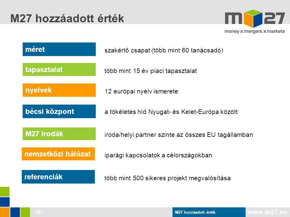 www.m27.eu M27 hozzáadott érték 20 méret tapasztalat nyelvek bécsi központ M27 irodák nemzetközi hálózat referenciák szakértő csapat (több mint 60 tanácsadó) több mint 15 év piaci tapasztalat 12 európai nyelv ismerete a tökéletes híd Nyugat- és Kelet-Európa között iparági kapcsolatok a célországokban több mint 500 sikeres projekt megvalósítása iroda/helyi partner szinte az összes EU tagállamban M27 hozzáadott érték