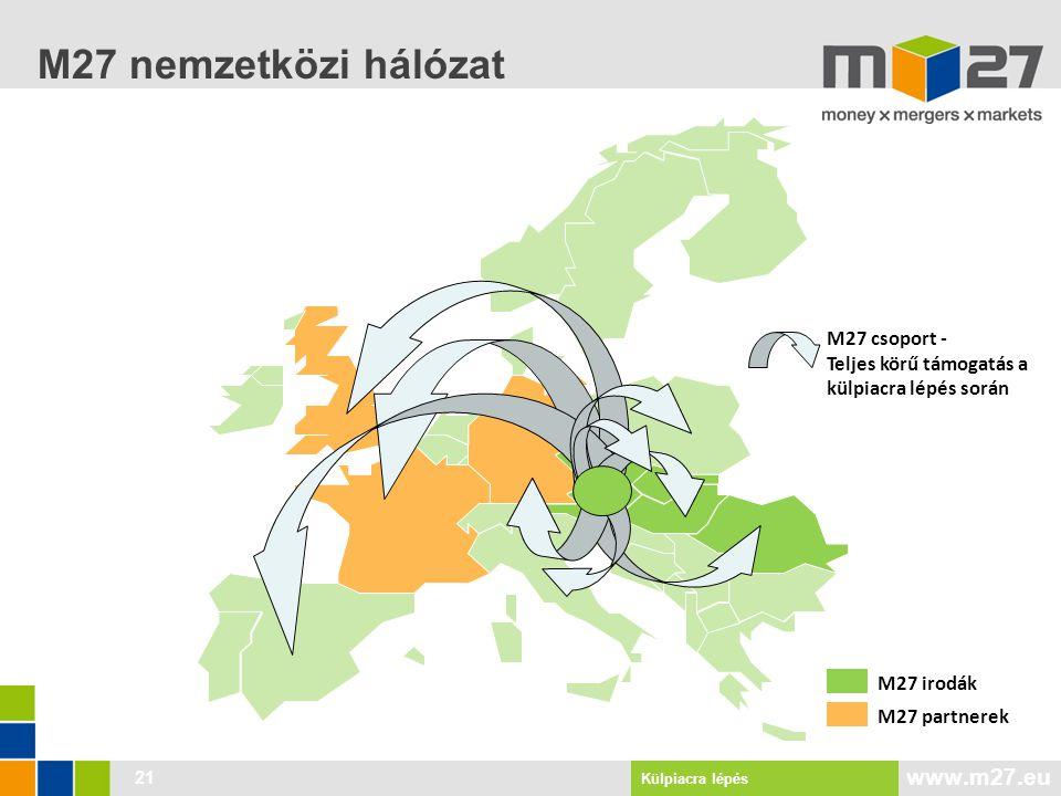 www.m27.eu M27 nemzetközi hálózat 21 M27 irodák M27 partnerek M27 csoport - Teljes körű támogatás a külpiacra lépés során Külpiacra lépés
