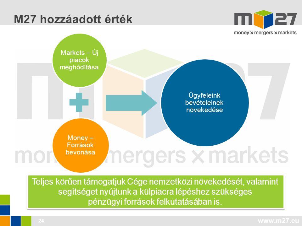 www.m27.eu M27 hozzáadott érték Money – Források bevonása Ügyfeleink bevételeinek növekedése Markets – Új piacok meghódítása 24 Teljes körűen támogatjuk Cége nemzetközi növekedését, valamint segítséget nyújtunk a külpiacra lépéshez szükséges pénzügyi források felkutatásában is.
