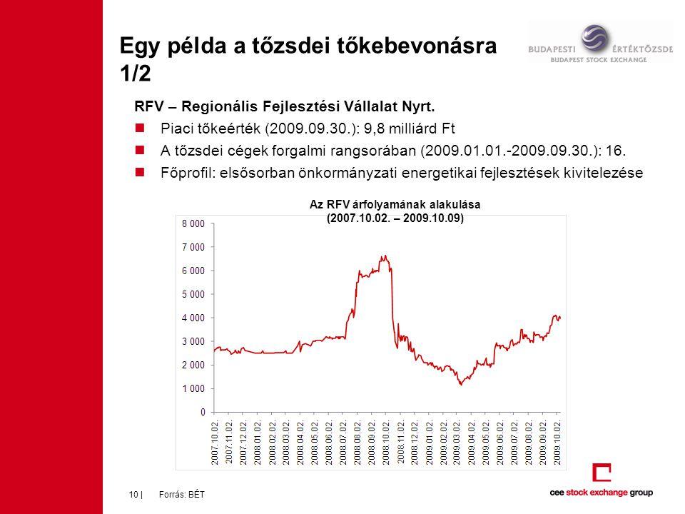 Egy példa a tőzsdei tőkebevonásra 1/2 RFV – Regionális Fejlesztési Vállalat Nyrt.  Piaci tőkeérték (2009.09.30.): 9,8 milliárd Ft  A tőzsdei cégek f